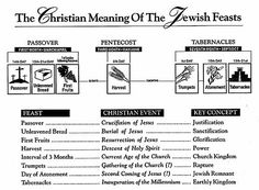 Christian Biblical Feasts