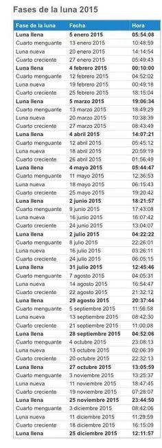 Fases de la luna para sembrar en 2015