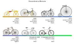Año 1817. La bicicleta es un vehículo de dos ruedas, que suelen ser del mismo tamaño y dispuestas en línea. Sirve para el transporte. Gracias a la fuerza que se ejerce sobre los pedales, ésta se transmite al piñón de la rueda trasera a través de una cadena de eslabones planos y así se produce el movimiento