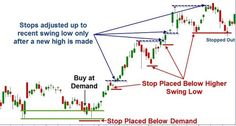 Swing Stops | Online Trading Academy | Stocks - Lessons From The Pro