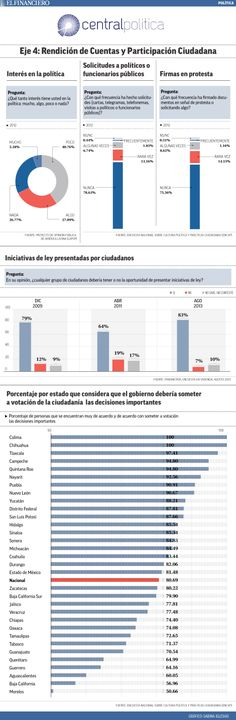 índices de participación ciudadana, según CENTRAL POLÍTICA.  23/04/2014