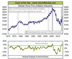 Median Home Prices courtesy of Chart of the Day(.com) and The Big Picture