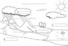 """Résultat de recherche d'images pour """"le cycle de l'eau"""""""