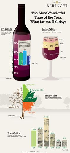 Wine for the Holidays Shows Little Love for Rosé #infographic #infografía