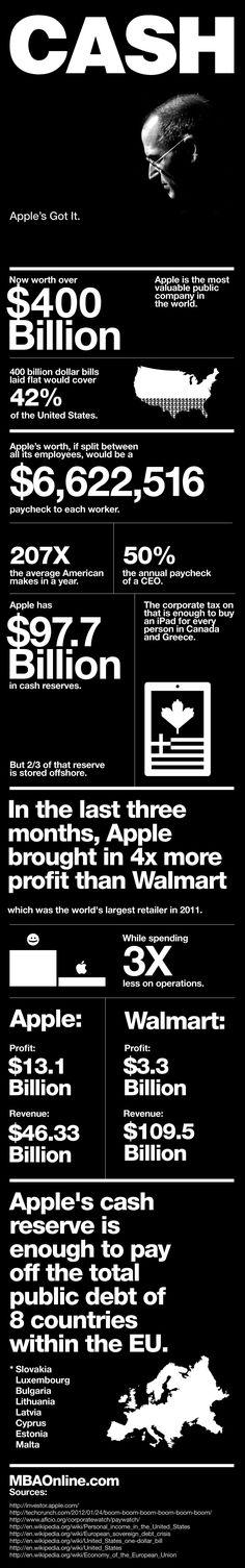 애플이 보유한 4,000억달러(약 440조) 현금에 대한 인포그래픽. 잡스를 추모하는 의미에서 검은색으로 만들어졌군요. 지폐를 깔면 미국 국토의 42%를 덮을 수 있다는...