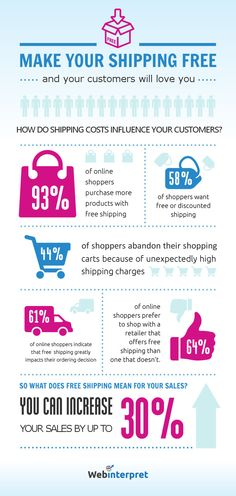 Why does free shipping matter?