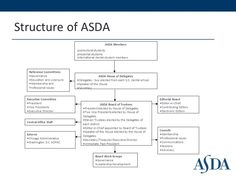 Image result for asda organisational structure