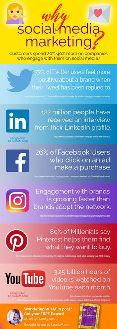 Top 2018 stats on social media marketing! Click to visit the massive expert roundup of 61 Social Media Marketing pro tips. It's a post you can't miss if you're a small business marketer, social media manager, entrepreneur or blogger. Includes Pinterest, Facebook, Instagram, Twitter, LinkedIn, YouTube, Snapchat. #socialmediamarketing #marketingtips #smm #smallbusiness #marketingdigital #pinterestmarketing