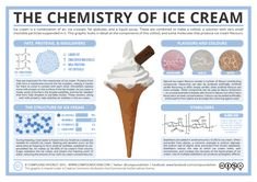 Milk Food Coloring Science Experiment Inspirational the Chemistry Of Ice Cream – Ponents Structure Chemistry Classroom, High School Chemistry, Teaching Chemistry, Science Chemistry, Food Science, Organic Chemistry, Science Fair, Science Lessons, Science Education