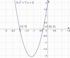 Example Find the x-intercepts of the parabola y = + + 2 Conic Section, Maxima And Minima, Math Formulas, Science And Technology, Equation, Maths, Studying, Studio