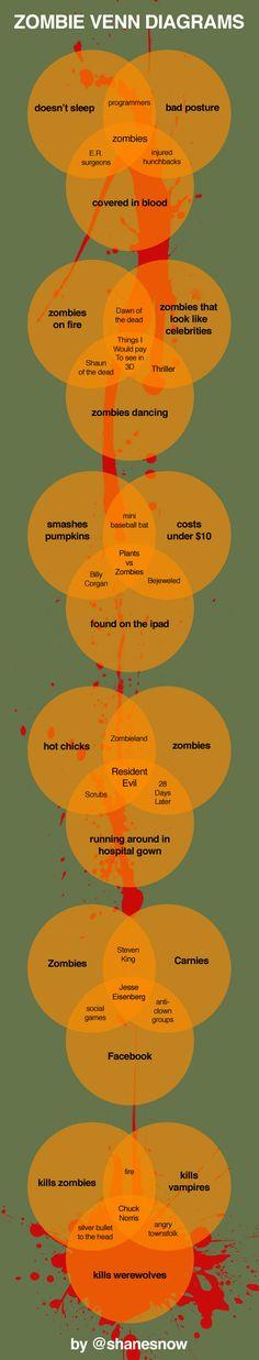 Zombie Venn Diagrams