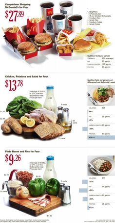 Cheap fast food? Not really! Check this comparison of cost and nutrition for a dinner for a family of four.