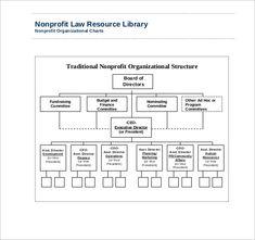 10 Best Non Profit Organizational Structures Images Organizational Structure Organizational Non Profit