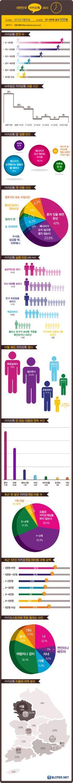 [그래픽] 대한민국 카카오톡 24시