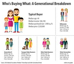 Millennials in the Burbs? You Won't Believe the Latest Home-Buying Trends Home Buying Checklist, Home Buying Tips, Home Buying Process, New Home Buyer, First Time Home Buyers, Real Estate Career, Real Estate News, Personal Finance Articles, Finance Tips