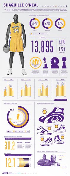 Shaqs Time in LA Infographic | THE OFFICIAL SITE OF THE LOS ANGELES LAKERS