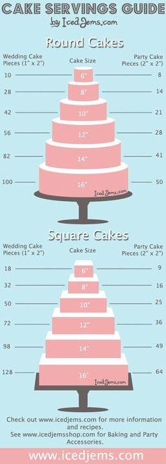 Cake servings