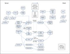 How to create a data flow diagram in visio diy wiring diagrams 25 best data flow diagram examples images on pinterest data flow rh pinterest com how to create data flow diagram using visio how to create a data flow ccuart Gallery