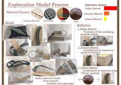 Exploration Model Process & Reflection (A3)