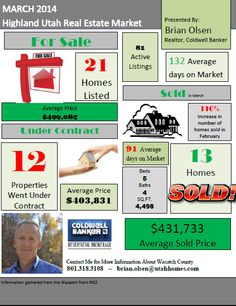 Cupertino, Full-page, Real Estate Market Update Flyer | Real Estate ...