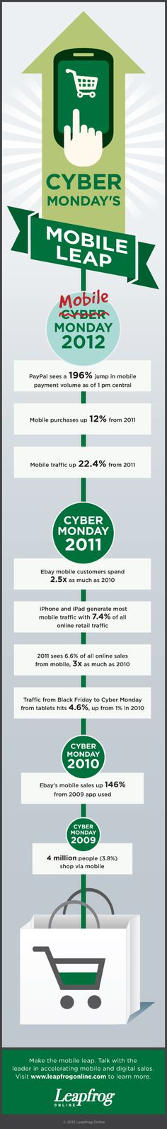 Smartphones and tablets turn Cyber Monday into Mobile Monday Mobile Monday, Cyber Monday, Infographics, Digital Marketing, Infographic, Info Graphics, Visual Schedules