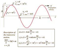 Wave Equation, Wave Packet Solution