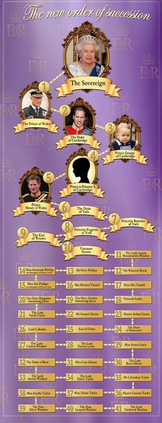 Prince Harry will be fifth in line to the throne when Kate gives birth to second child   Mail Online