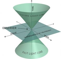 What is space?  In the best theory of physics on this topic – Einstein's theory of general relativity – it is a component of space-time, but difficult to envision with our naive intuitions.