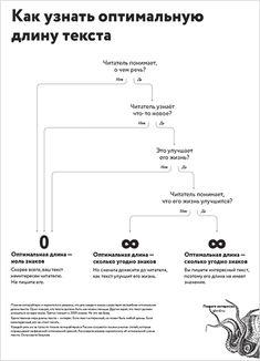 Как вычислить оптимальную длину текста [Из курса Максима Ильханова]
