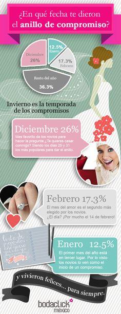 ¿Qué meses los novios dan el anillo de compromiso? #boda #infografía #anillocompromiso
