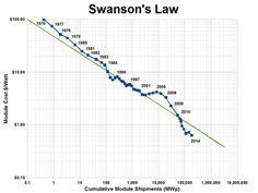 Swanson's law of de wet van Swanson: Bij elke verdubbeling van het geinstalleerd vermogen aan zonne-energie is er een prijsverlaging van 20%