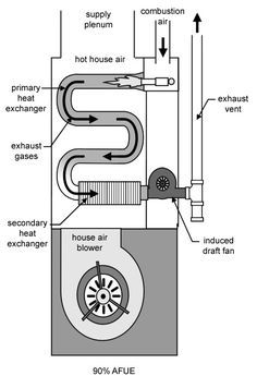 Duct diagrams figure 1 hvac furnace and duct system for Efficient heating systems for homes