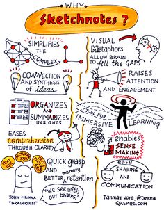 """""""As a visual curator (and learner), I create visual notes of conversations, concepts and ideas that provoke thinking, enable understanding, initiate conversations, connect people deeply with ideas, change behavior for better and inspire a better performance.""""   How Can You Use"""