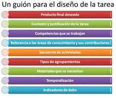 #Problem-based learning #PBL CÓMO HACER UN PROYECTO - Proyéctate