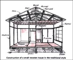 Construction of a small wooden traditional Japanese house.