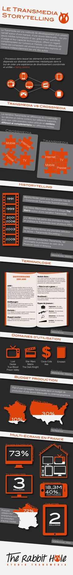 Transmedia & storytelling #socialtv #Infographic in French