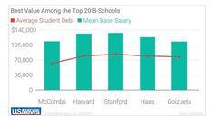 Low Debt - Best ROI - Top 20 B-Schools