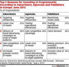 Top 5 des bonnes raisons de passer au Programmatique par les annonceurs et les éditeurs emarketer