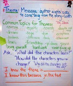 Interpretation of a theme or idea essay uk
