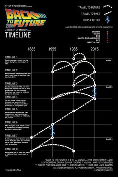 Flux Capacitor, Marty McFly, Doc Brown, , Back to the Future Marty Mcfly, Doc And Marty, Back To The Future Party, The Future Movie, Future Timeline, Timeline Movie, Science Fiction, Bttf, Timeline Infographic