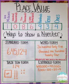 Teaching resource: Stage 3 Whole Numbers, Stage 4 Fractions, Decimals and Percentages Place Value Anchor Chart. Make the template before students arrive and fill it… Maths Guidés, Math Classroom, Teaching Math, Math Games, Primary Classroom Displays, Year 4 Maths, Math Vocabulary, Math Charts, Math Anchor Charts