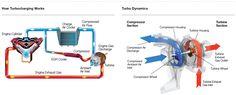 how turbocharging works, Turbo Dynamics