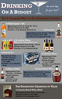 Drinking on a budget...warning most don't taste very good but what can you expect for cheap alcohol