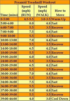 pyramid treadmill workout