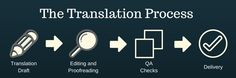 I am a freelance translator offering professional English to French translation services since Proofreading and QA included. Immediately available for new translation projects. London Blog, Proofreader, Free Quotes, Improve Yourself, Language, English, How To Get, French, Technology