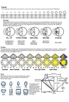 Cheap Diamond We are all about education here at Z's! Our staff includes a Graduate Gemologist,a Graduate Diamond as well as Accredited Jewelry Professionals all graduates from GIA. Diamond Chart, Diamond Guide, Diamond Sizes, Diamond Cuts, Diamond Gemstone, Diamond Jewelry, Grandmother Jewelry, Jewelry Tags, Statement Jewelry