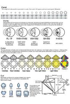 Diamond Chart, Diamond Sizes, Diamond Guide, Diamond Gemstone, Diamond Jewelry, Grandmother Jewelry, Jewelry Tags, Jewelry Photography, Colored Diamonds