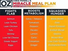 DR OZ.. Chris Powell's Miracle Meal Plan.