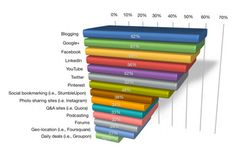 blogging takes first place graph