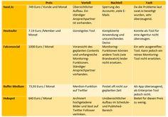 Social Media-Tools Im Test – Teil 4: Hubspot Inklusive Resümee